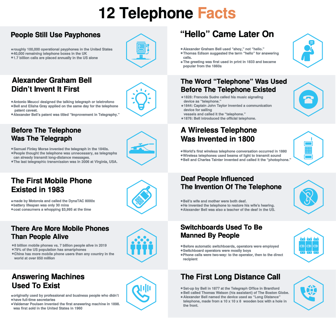 12 telephone facts infograhics