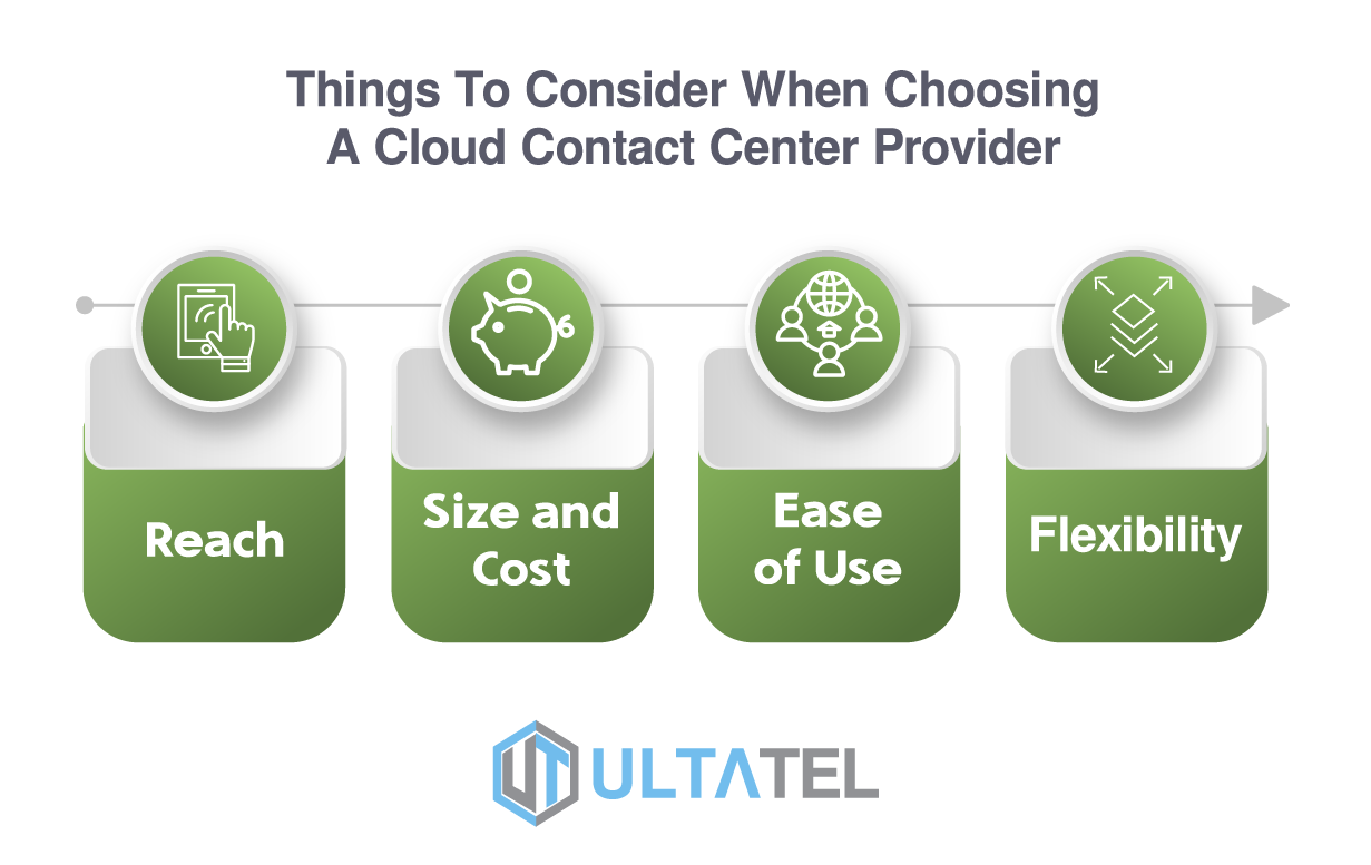 Things to Consider When Choosing A Cloud Contact Center Infographic