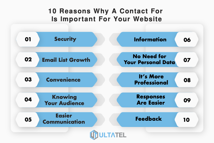 10 Reasons Why A Contact Form Is Important For Your Website Infographic