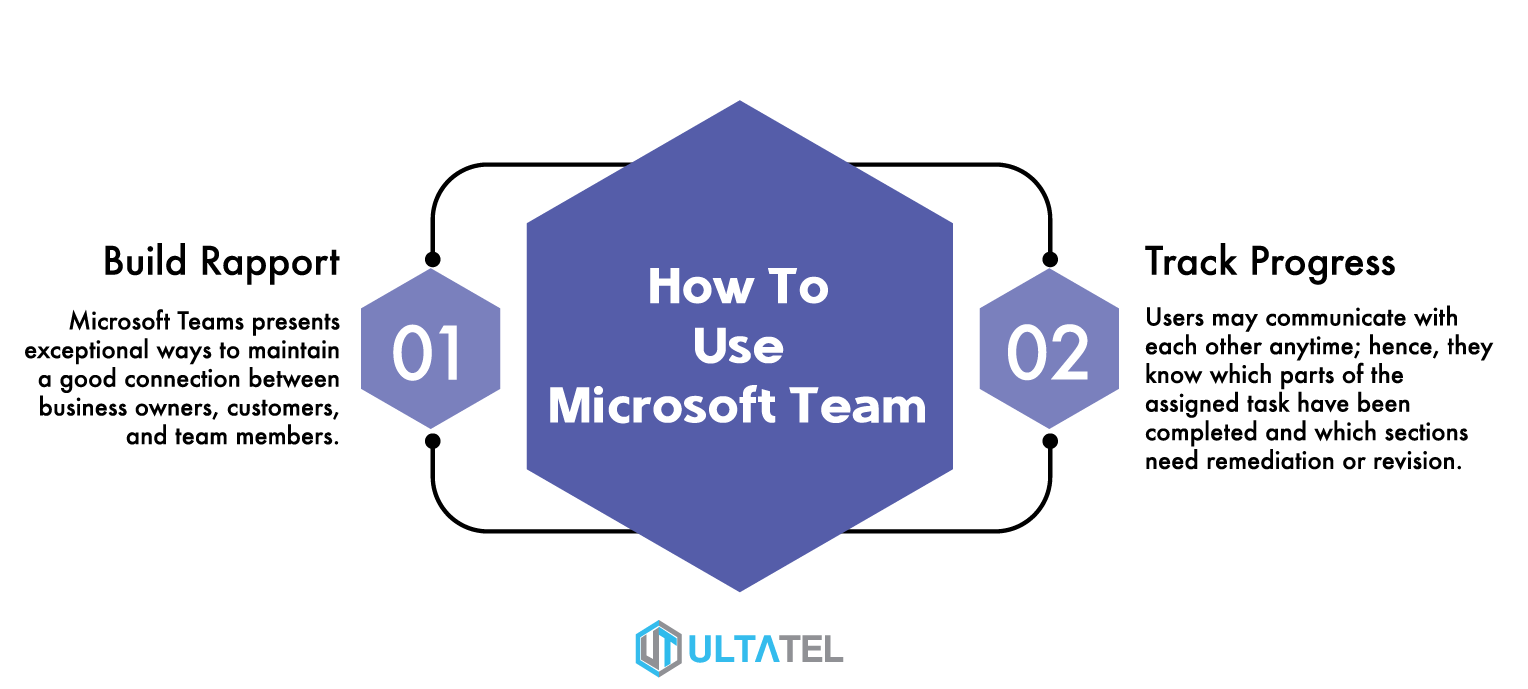 How to use microsoft team infographic