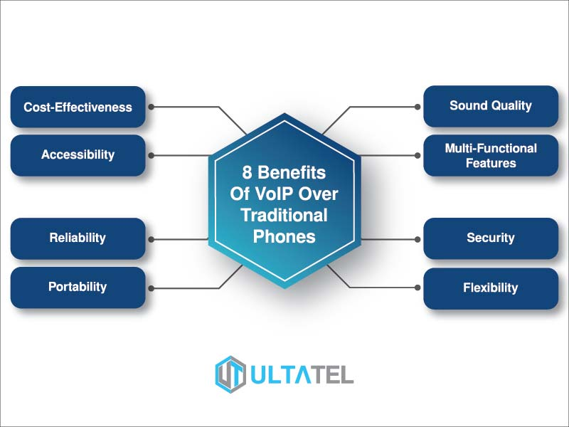 VoIP Benefits Mini Infographics