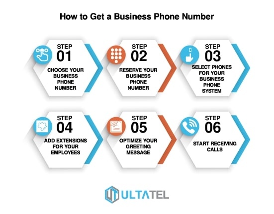 How to Get a Business Phone Number Infographic