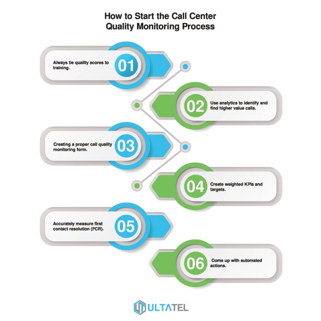 How to Start the Call Center Quality Monitoring Process Infographic