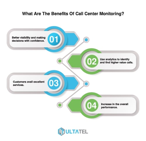 What Are The Benefits Of Call Center Monitoring Infographics