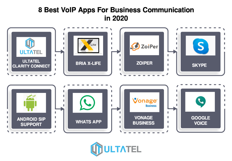 8 Best VoIP Apps For Business Communication in 2020 Infographics