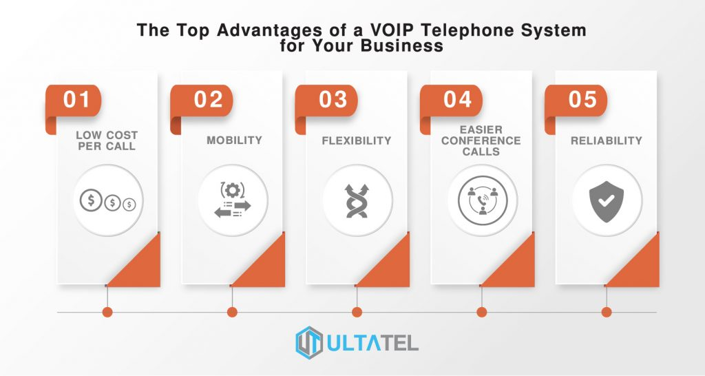 top advantages of voip infographics