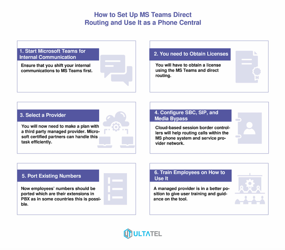 How to Set Up MS Teams Direct Routing and Use It as a Phone Central Infographic