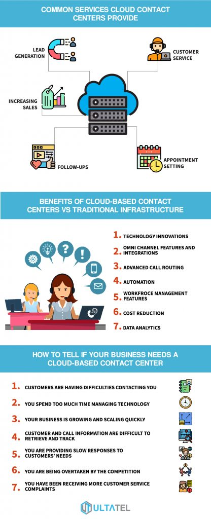 what is a cloud contact center